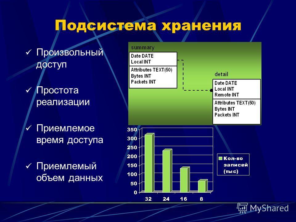 Подсистема хранения Произвольный доступ Простота реализации Приемлемое время доступа Приемлемый объем данных