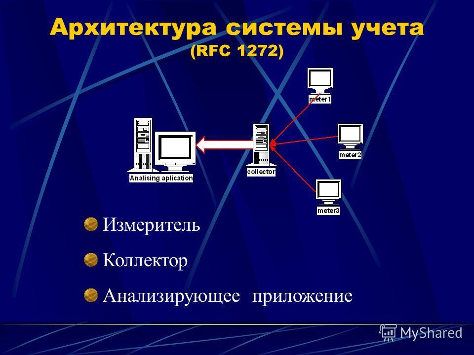 Архитектура системы учета (RFC 1272) Измеритель Коллектор Анализирующее приложение