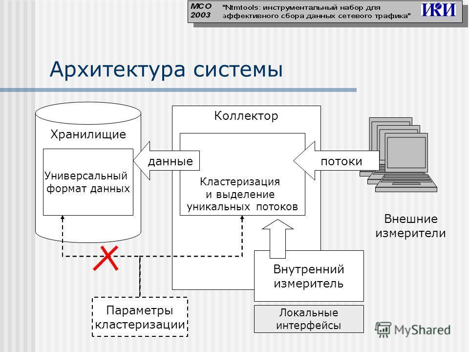 Хранилищие Коллектор Внешние измерители Архитектура системы Специальный формат данных Вторичное агрегирование Кластеризация и выделение уникальных потоков потокиданные Модель данных Универсальный формат данных Параметры кластеризации Внутренний измер