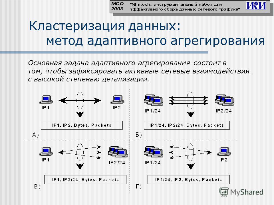 Кластеризация данных: метод адаптивного агрегирования Основная задача адаптивного агрегирования состоит в том, чтобы зафиксировать активные сетевые взаимодействия с высокой степенью детализации.