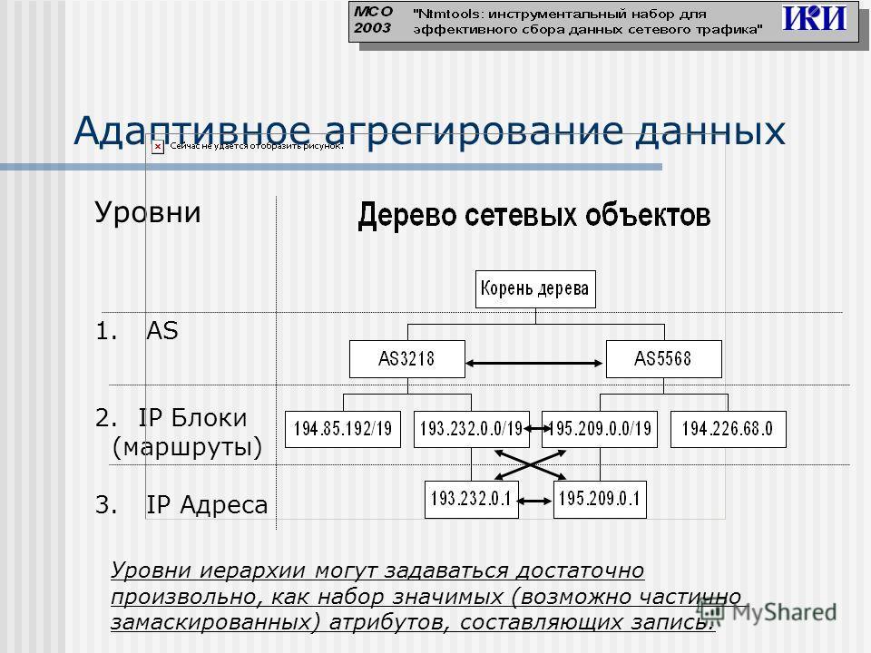 Адаптивное агрегирование данных Уровни 1. AS 2.IP Блоки (маршруты) 3. IP Адреса Уровни иерархии могут задаваться достаточно произвольно, как набор значимых (возможно частично замаскированных) атрибутов, составляющих запись.