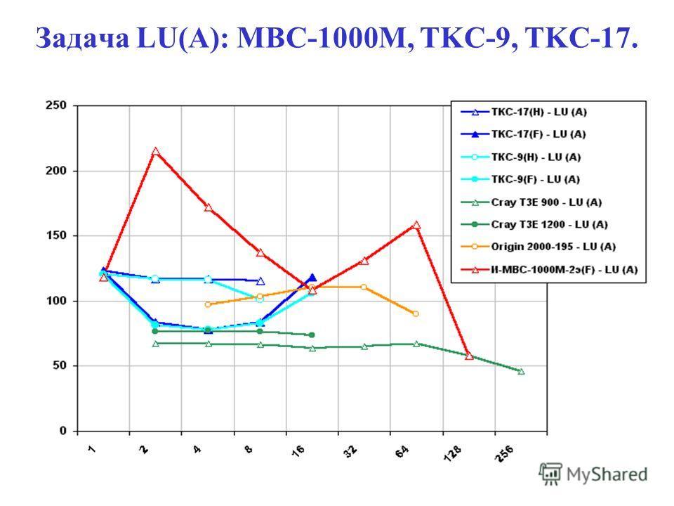 Задача LU(A): MBC-1000M, TKC-9, TKC-17.