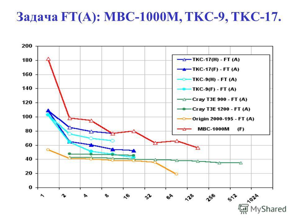 Задача FT(A): MBC-1000M, TKC-9, TKC-17.