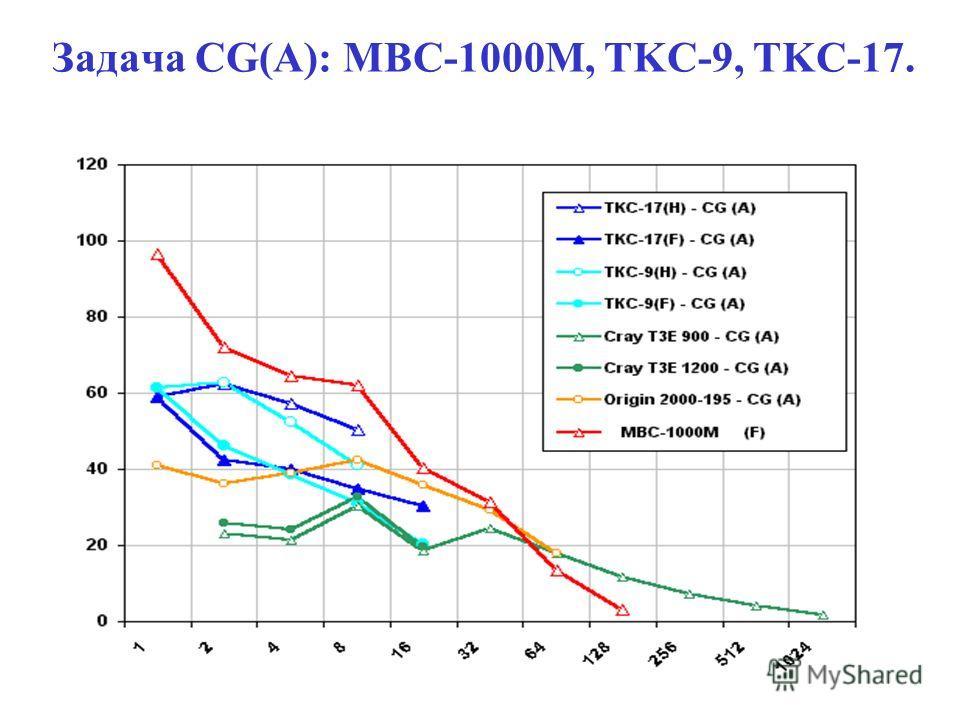Задача СG(A): MBC-1000M, TKC-9, TKC-17.