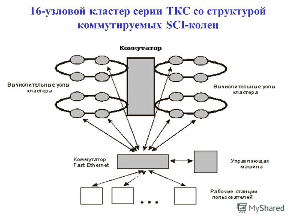 16-узловой кластер серии ТКС со структурой коммутируемых SCI-колец