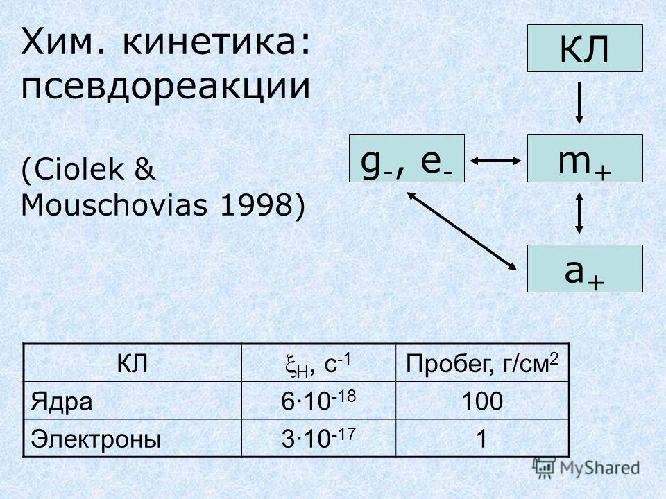 Хим. кинетика: псевдореакции (Ciolek & Mouschovias 1998) g -, e - m+m+ a+a+ КЛ H, с -1 Пробег, г/см 2 Ядра6·10 -18 100 Электроны3·10 -17 1