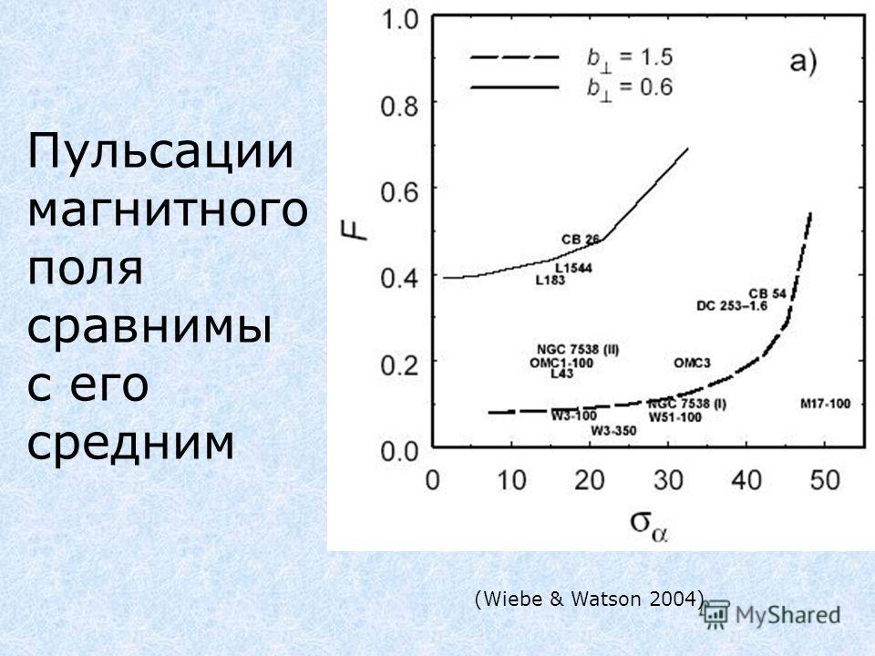 Пульсации магнитного поля сравнимы с его средним (Wiebe & Watson 2004)