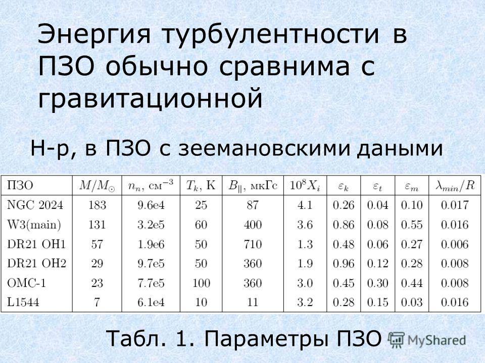 Энергия турбулентности в ПЗО обычно сравнима с гравитационной Н-р, в ПЗО с зеемановскими даными Табл. 1. Параметры ПЗО