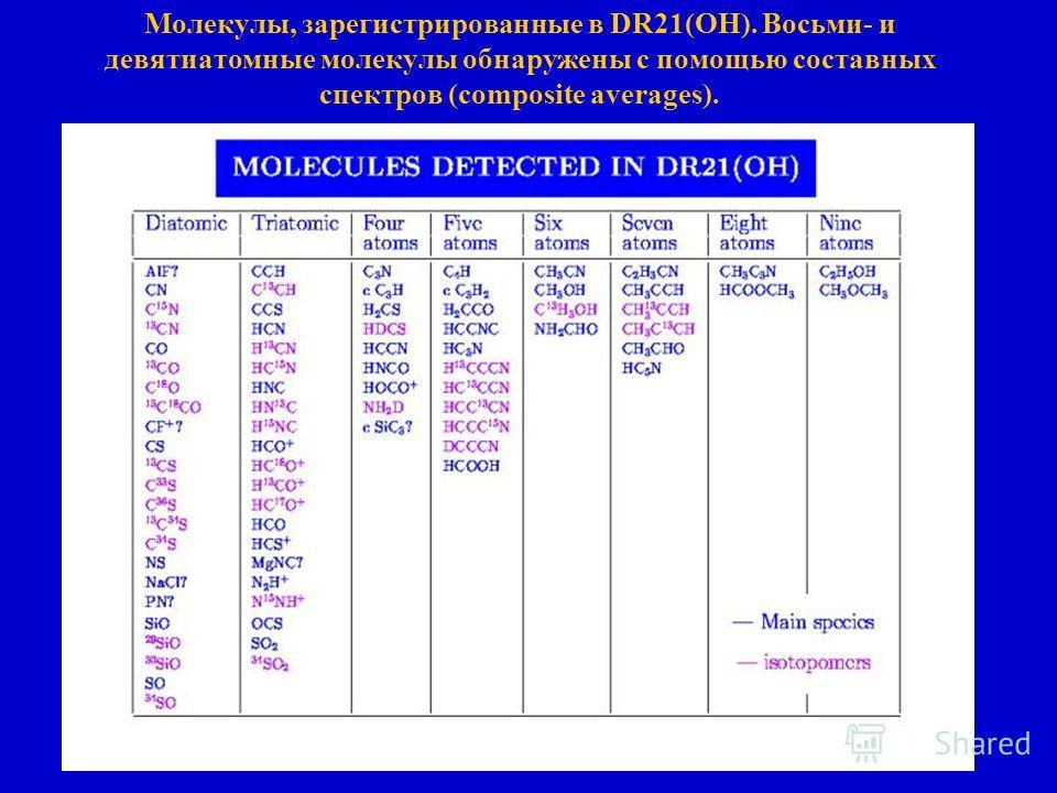 Молекулы, зарегистрированные в DR21(OH). Восьми- и девятиатомные молекулы обнаружены с помощью составных спектров (composite averages).