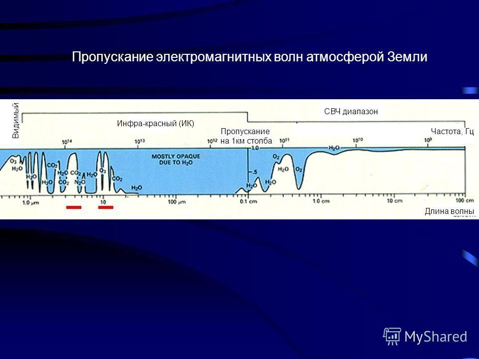 Пропускание электромагнитных волн атмосферой Земли Видимый Инфра-красный (ИК) Пропускание на 1км столба СВЧ диапазон Частота, Гц Длина волны