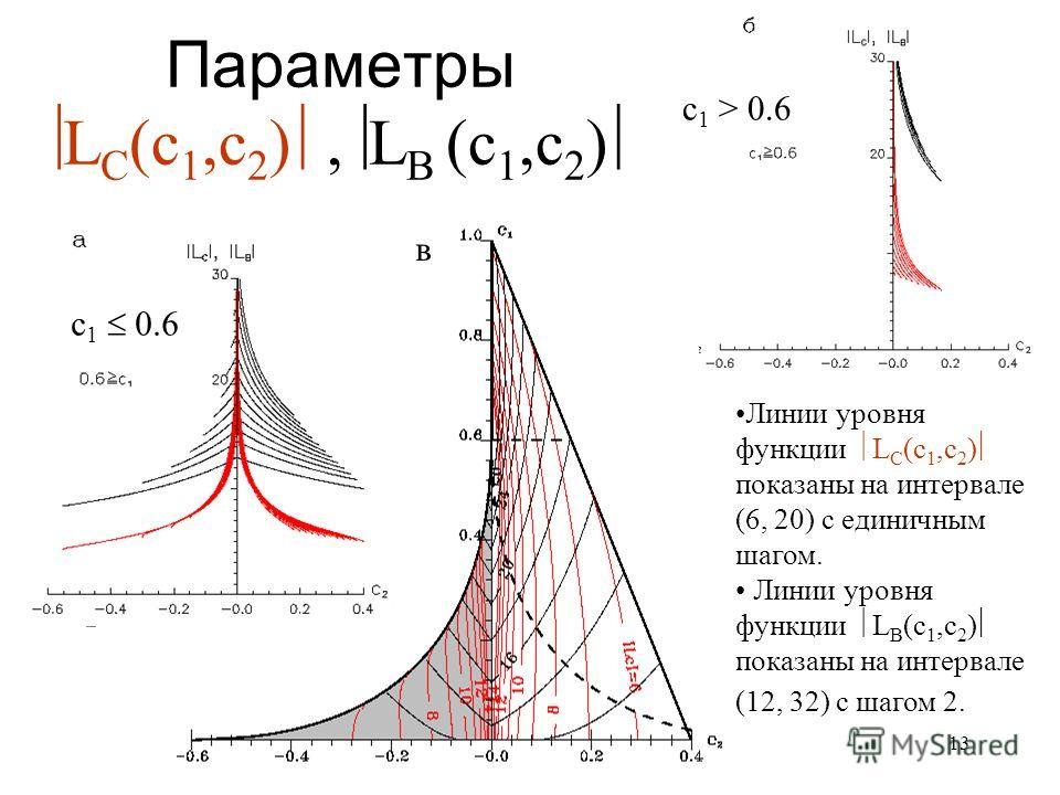 13 Параметры L C (с 1,с 2 ), L B (с 1,с 2 ) в с 1 0.6 с 1 > 0.6 Линии уровня функции L C (с 1,с 2 ) показаны на интервале (6, 20) с единичным шагом. Линии уровня функции L B (с 1,с 2 ) показаны на интервале (12, 32) с шагом 2.