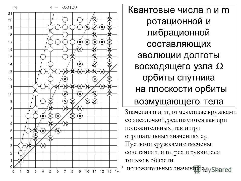 14 Квантовые числа n и m ротационной и либрационной составляющих эволюции долготы восходящего узла орбиты спутника на плоскости орбиты возмущающего тела Значения n и m, отмеченные кружками со звездочкой, реализуются как при положительных, так и при о