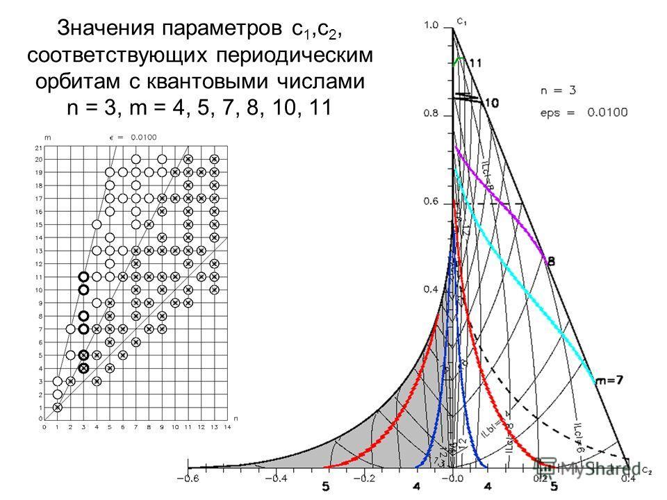 17 Значения параметров с 1,с 2, соответствующих периодическим орбитам с квантовыми числами n = 3, m = 4, 5, 7, 8, 10, 11