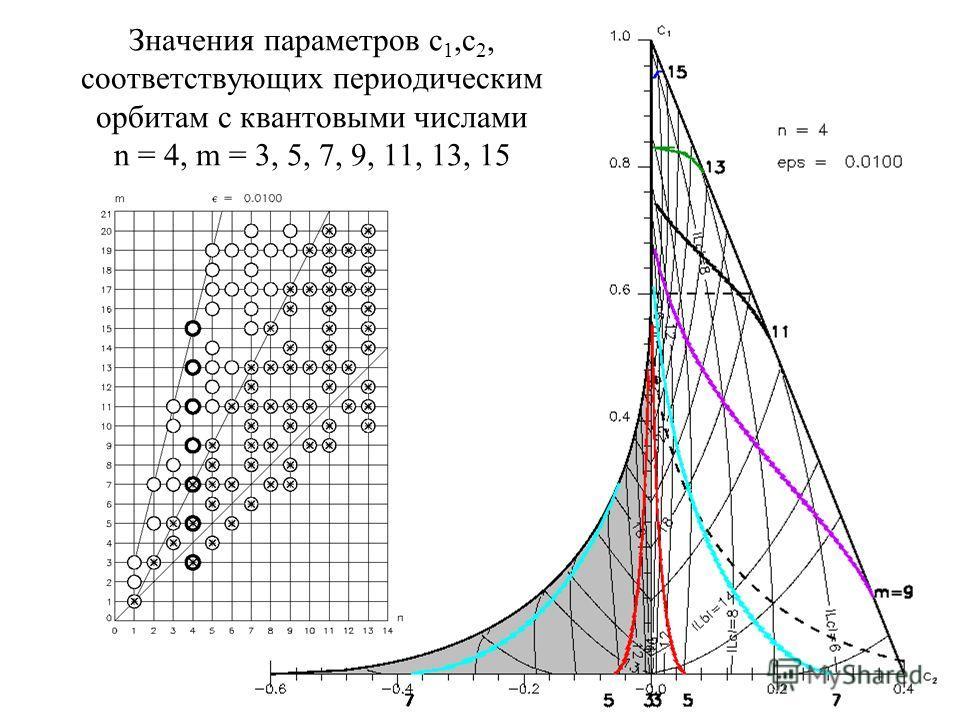 18 Значения параметров с 1,с 2, соответствующих периодическим орбитам с квантовыми числами n = 4, m = 3, 5, 7, 9, 11, 13, 15