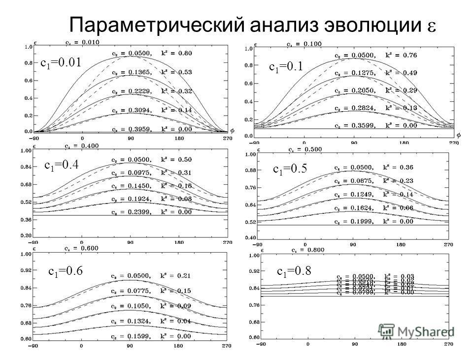 21 Параметрический анализ эволюции c 1 =0.01 c 1 =0.1 c 1 =0.5 c 1 =0.8 c 1 =0.4 c 1 =0.6