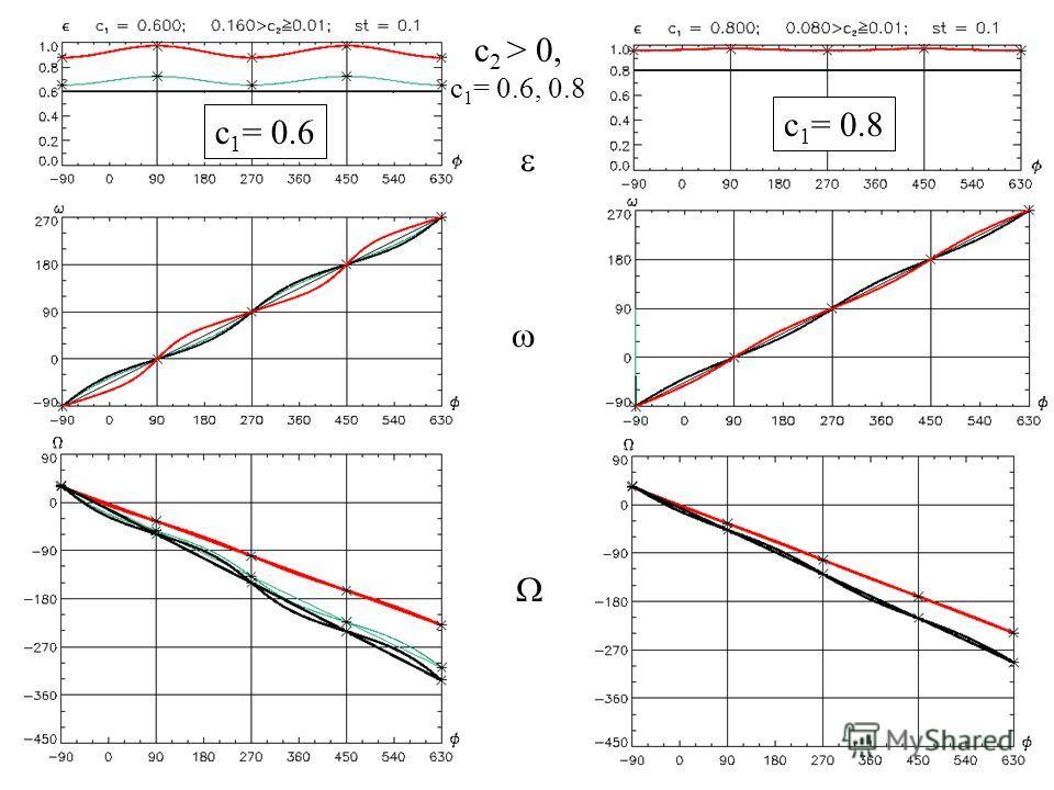 27 c 1 = 0.6 c 1 = 0.8 c 2 > 0, c 1 = 0.6, 0.8