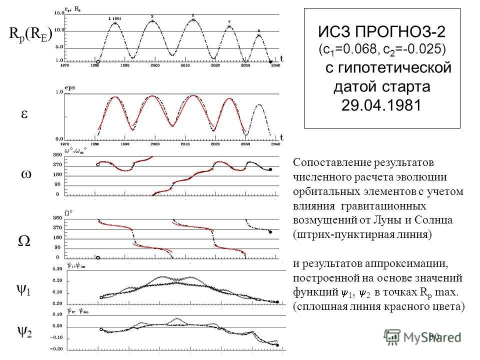 30 ИСЗ ПРОГНОЗ-2 (с 1 =0.068, с 2 =-0.025) с гипотетической датой старта 29.04.1981 R p (R E ) Сопоставление результатов численного расчета эволюции орбитальных элементов с учетом влияния гравитационных возмущений от Луны и Солнца (штрих-пунктирная л