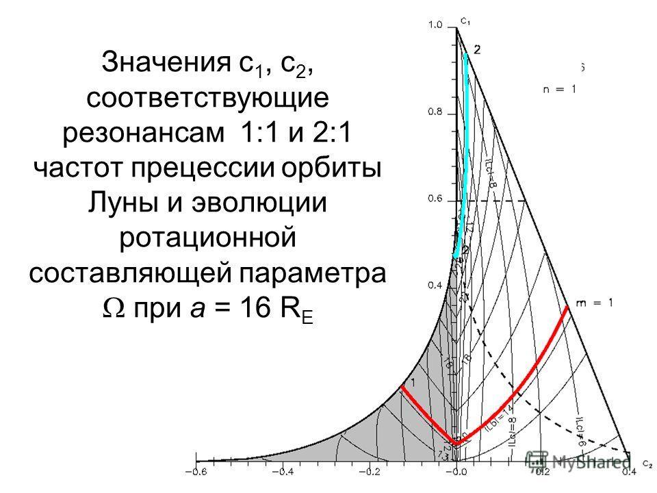 32 Значения c 1, c 2, соответствующие резонансам 1:1 и 2:1 частот прецессии орбиты Луны и эволюции ротационной составляющей параметра при a = 16 R E