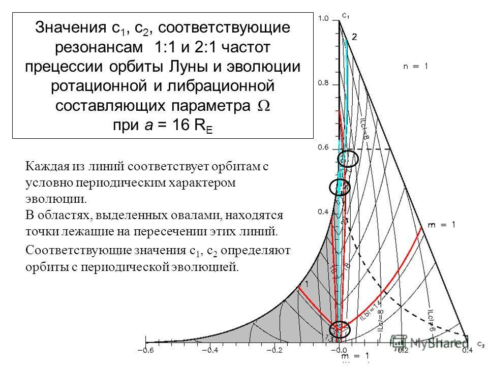 33 Значения c 1, c 2, соответствующие резонансам 1:1 и 2:1 частот прецессии орбиты Луны и эволюции ротационной и либрационной составляющих параметра при a = 16 R E Каждая из линий соответствует орбитам с условно периодическим характером эволюции. В о