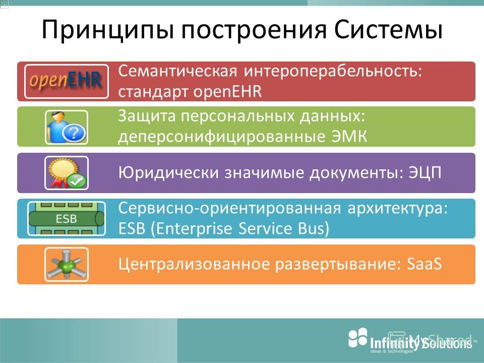 Принципы построения Системы