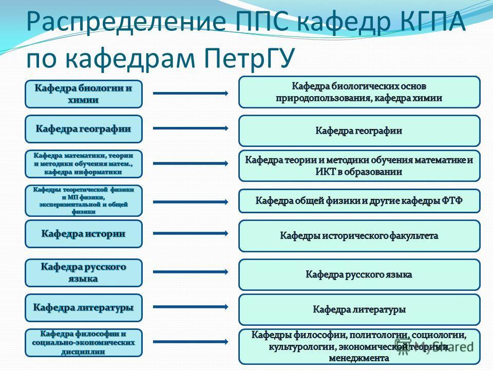 Распределение ППС кафедр КГПА по кафедрам ПетрГУ