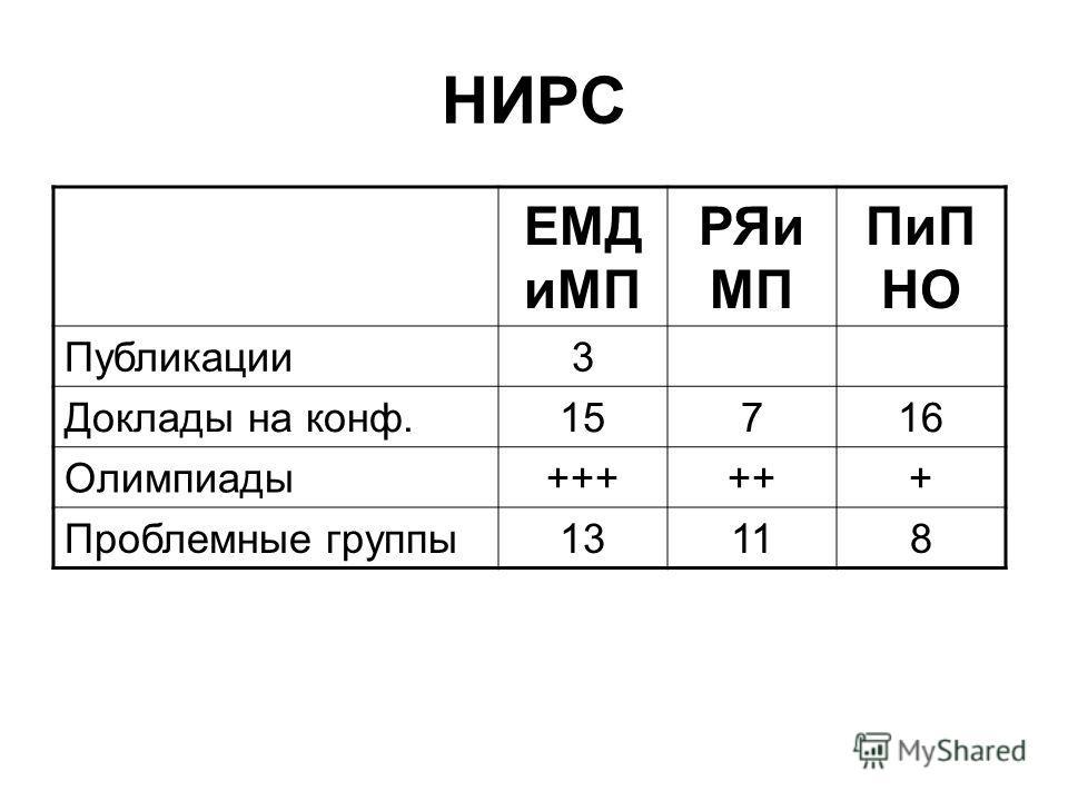 НИРС ЕМД иМП РЯи МП ПиП НО Публикации3 Доклады на конф.15716 Олимпиады++++++ Проблемные группы13118