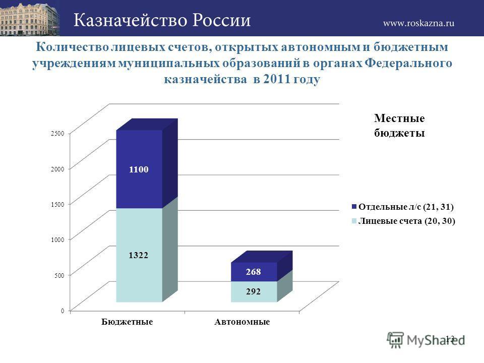 Количество лицевых счетов, открытых автономным и бюджетным учреждениям муниципальных образований в органах Федерального казначейства в 2011 году 13