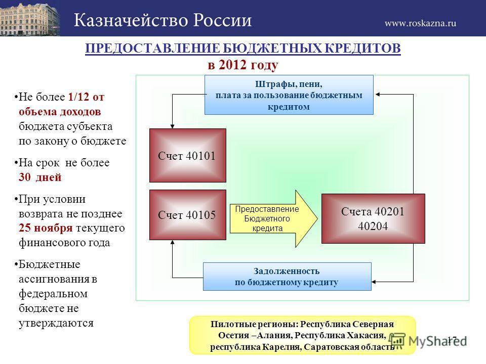 ПРЕДОСТАВЛЕНИЕ БЮДЖЕТНЫХ КРЕДИТОВ в 2012 году Штрафы, пени, плата за пользование бюджетным кредитом Счет 40101 Предоставление Бюджетного кредита Счета 40201 40204 Задолженность по бюджетному кредиту Счет 40105 Не более 1/12 от объема доходов бюджета