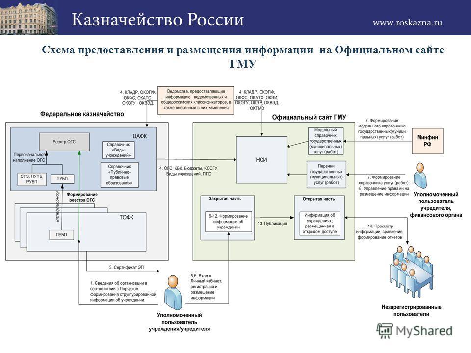 Схема предоставления и размещения информации на Официальном сайте ГМУ