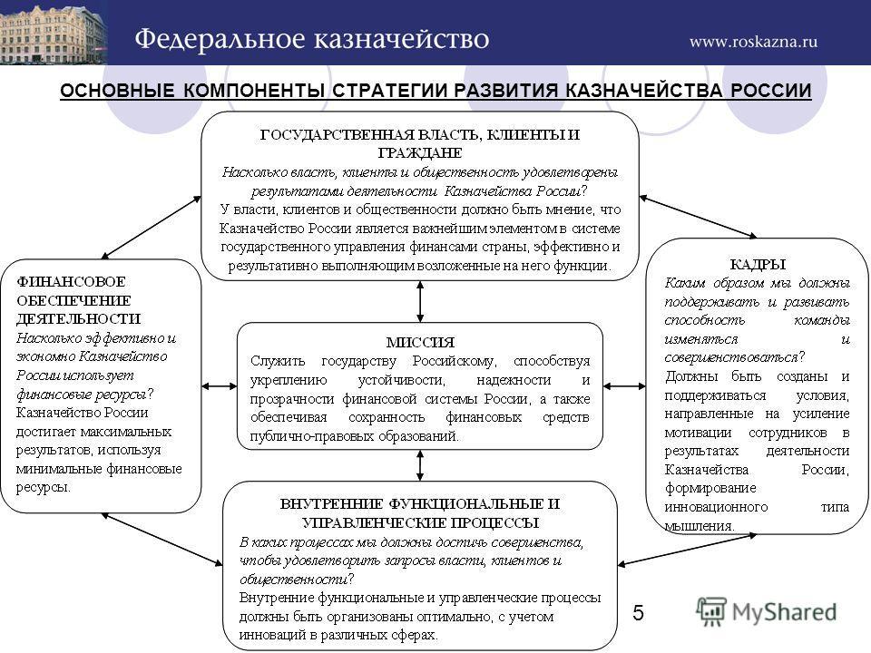 5 ОСНОВНЫЕ КОМПОНЕНТЫ СТРАТЕГИИ РАЗВИТИЯ КАЗНАЧЕЙСТВА РОССИИ