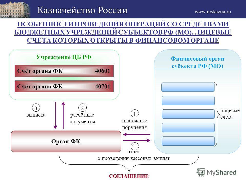 4 отчёт о проведении кассовых выплат ОСОБЕННОСТИ ПРОВЕДЕНИЯ ОПЕРАЦИЙ СО СРЕДСТВАМИ БЮДЖЕТНЫХ УЧРЕЖДЕНИЙ СУБЪЕКТОВ РФ (МО), ЛИЦЕВЫЕ СЧЕТА КОТОРЫХ ОТКРЫТЫ В ФИНАНСОВОМ ОРГАНЕ Учреждение ЦБ РФ Финансовый орган субъекта РФ (МО) Счёт органа ФК 40701 Счёт