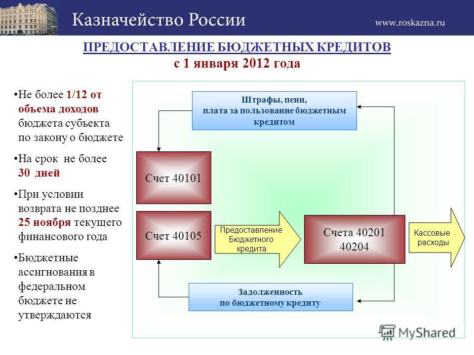 ПРЕДОСТАВЛЕНИЕ БЮДЖЕТНЫХ КРЕДИТОВ с 1 января 2012 года Счет 40101 Предоставление Бюджетного кредита Счета 40201 40204 Кассовые расходы Задолженность по бюджетному кредиту Счет 40105 Штрафы, пени, плата за пользование бюджетным кредитом Не более 1/12
