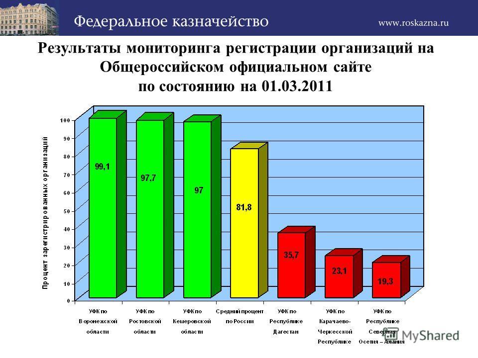 Результаты мониторинга регистрации организаций на Общероссийском официальном сайте по состоянию на 01.03.2011