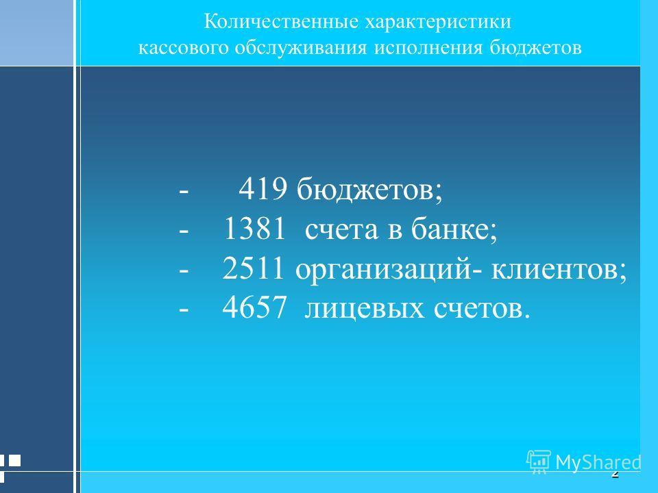2 Количественные характеристики кассового обслуживания исполнения бюджетов - 419 бюджетов; - 1381 счета в банке; - 2511 организаций- клиентов; - 4657 лицевых счетов.