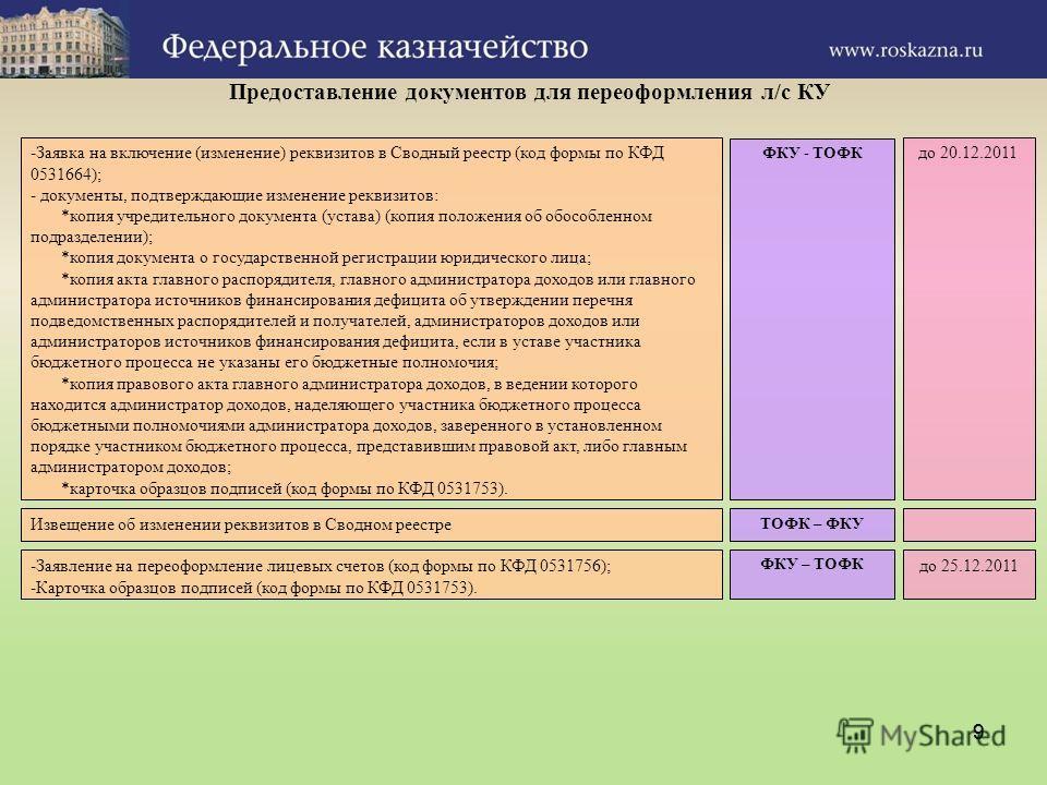 99 Предоставление документов для переоформления л/с КУ -Заявка на включение (изменение) реквизитов в Сводный реестр (код формы по КФД 0531664); - документы, подтверждающие изменение реквизитов: *копия учредительного документа (устава) (копия положени