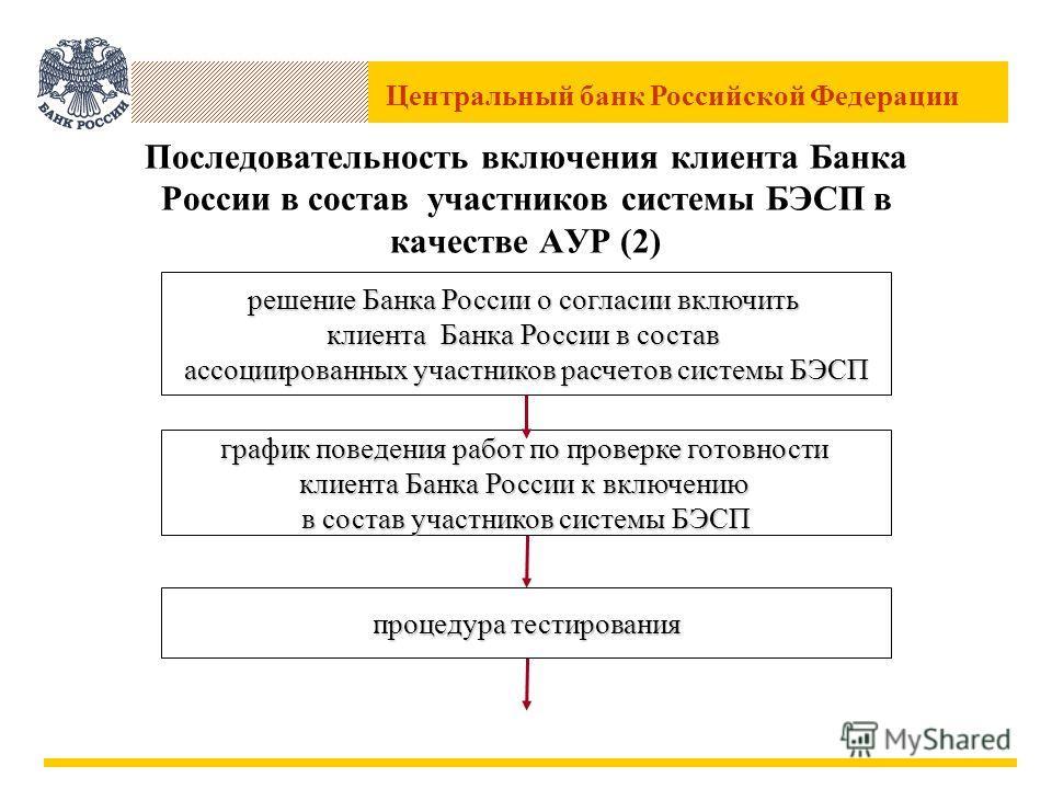 Центральный банк Российской Федерации Последовательность включения клиента Банка России в состав участников системы БЭСП в качестве АУР (2) решение Банка России о согласии включить клиента Банка России в состав ассоциированных участников расчетов сис