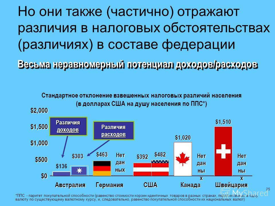 25 Стандартное отклонение взвешенных налоговых различий населения (в долларах США на душу населения по ППС*)$0 $500 $1,000 $1,500 $2,000 АвстралияГерманияСШАКанадаШвейцария Но они также (частично) отражают различия в налоговых обстоятельствах (различ