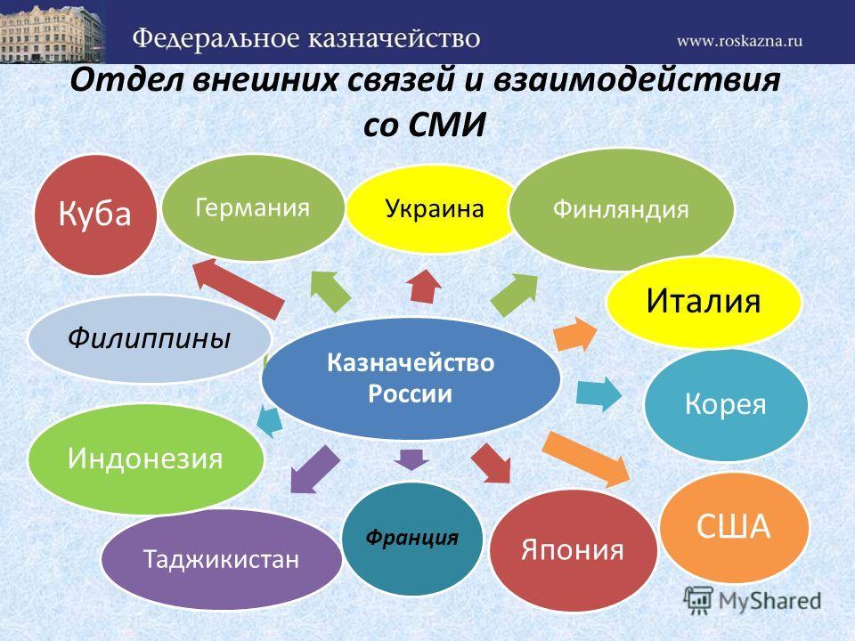 Отдел внешних связей и взаимодействия со СМИ Казначейство России Украина Финляндия Таджикистан Корея США Япония Филиппины Франция Индонезия Италия Куба Германия