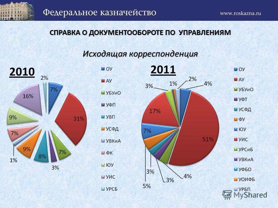 СПРАВКА О ДОКУМЕНТООБОРОТЕ ПО УПРАВЛЕНИЯМ Исходящая корреспонденция 2010 2011