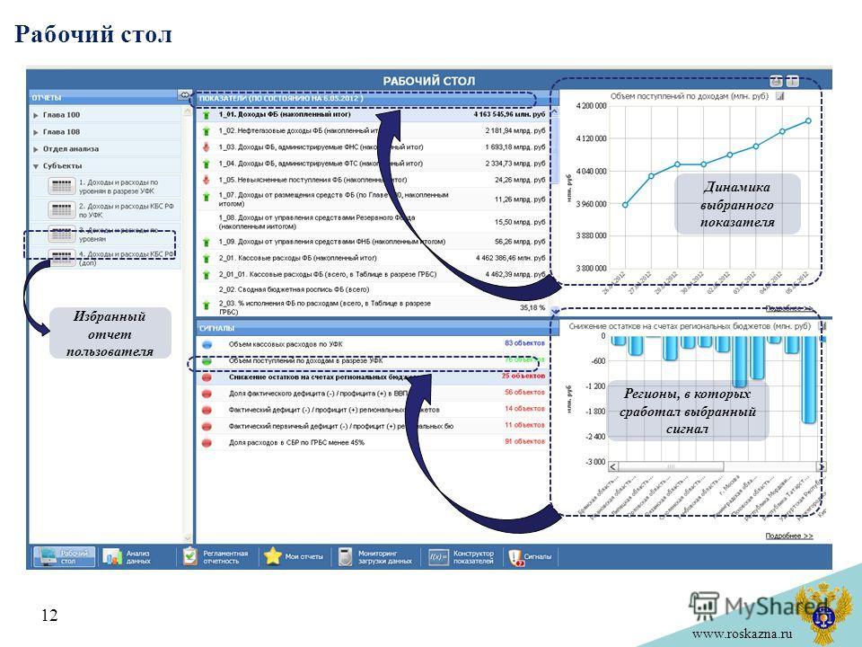 www.roskazna.ru Рабочий стол 12 Динамика выбранного показателя Регионы, в которых сработал выбранный сигнал Избранный отчет пользователя