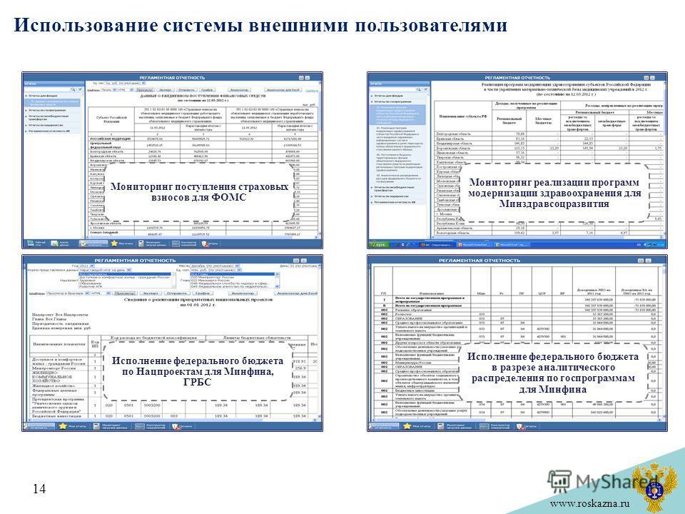 www.roskazna.ru Использование системы внешними пользователями 14 Мониторинг поступления страховых взносов для ФОМС Мониторинг реализации программ модернизации здравоохранения для Минздравсоцразвития Исполнение федерального бюджета по Нацпроектам для