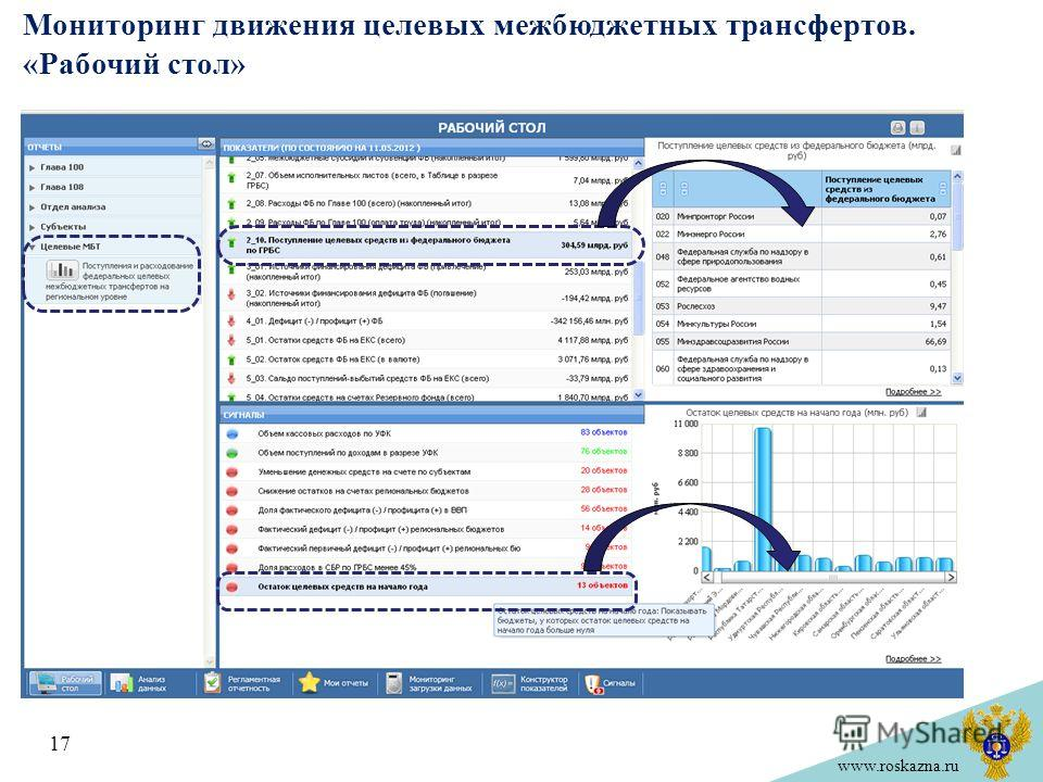 www.roskazna.ru Мониторинг движения целевых межбюджетных трансфертов. «Рабочий стол» 17
