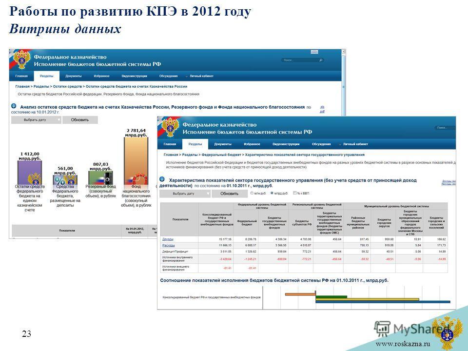 www.roskazna.ru Работы по развитию КПЭ в 2012 году Витрины данных 23