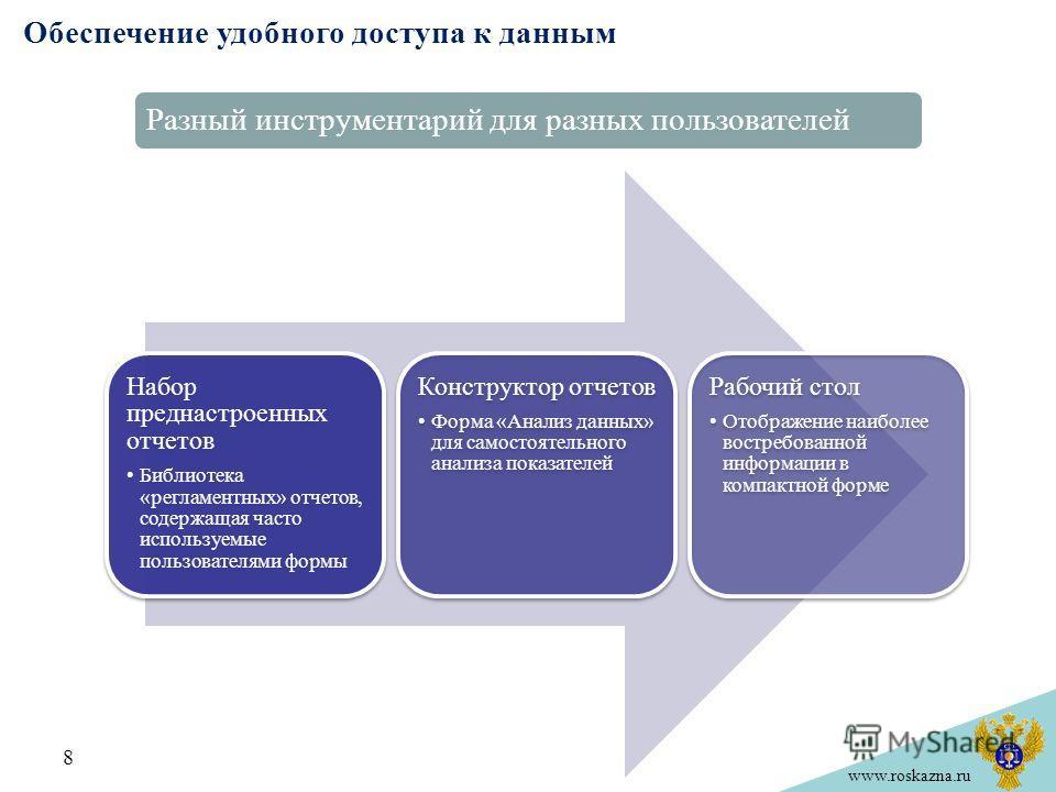 www.roskazna.ru Обеспечение удобного доступа к данным Набор преднастроенных отчетов Библиотека «регламентных» отчетов, содержащая часто используемые пользователями формы Конструктор отчетов Форма «Анализ данных» для самостоятельного анализа показател