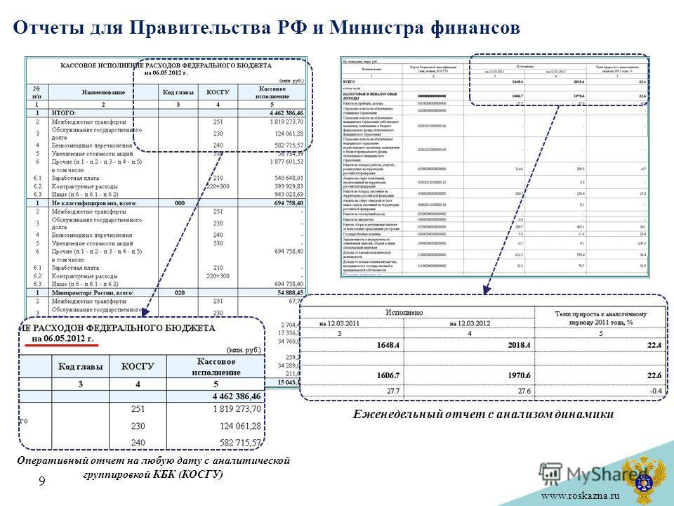 www.roskazna.ru Отчеты для Правительства РФ и Министра финансов 9 Оперативный отчет на любую дату с аналитической группировкой КБК (КОСГУ) Еженедельный отчет с анализом динамики