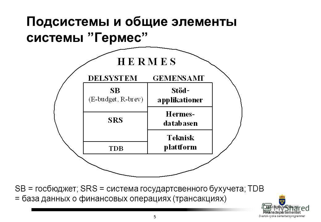 Finansdepartementet Svensk-ryska samarbetsprogrammet 5 Подсистемы и общие элементы системы Гермес SB = госбюджет; SRS = система государтсвенного бухучета; TDB = база данных о финансовых операциях (трансакциях)