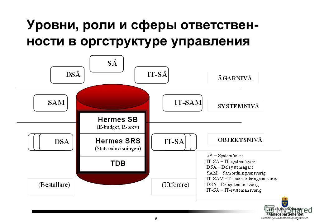 Finansdepartementet Svensk-ryska samarbetsprogrammet 6 Уровни, роли и сферы ответствен- ности в оргструктуре управления