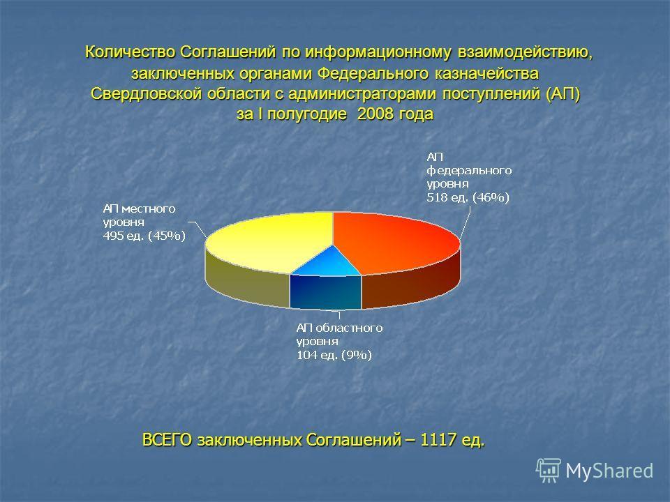 Количество Соглашений по информационному взаимодействию, заключенных органами Федерального казначейства Свердловской области с администраторами поступлений (АП) за I полугодие 2008 года Количество Соглашений по информационному взаимодействию, заключе