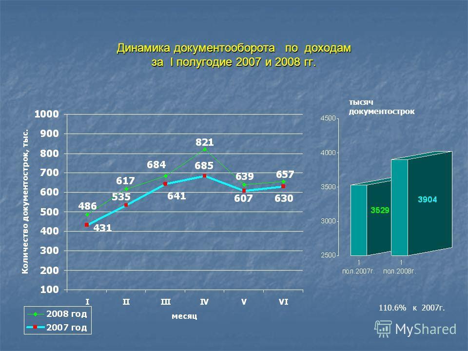 Динамика документооборота по доходам за I полугодие 2007 и 2008 гг. тысяч документострок 110.6% к 2007г.