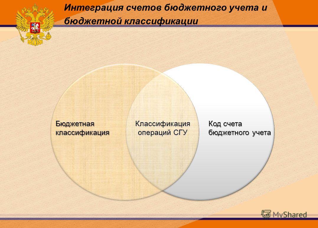 Интеграция счетов бюджетного учета и бюджетной классификацииБюджетнаяклассификация Код счета бюджетного учета Классификация операций СГУ